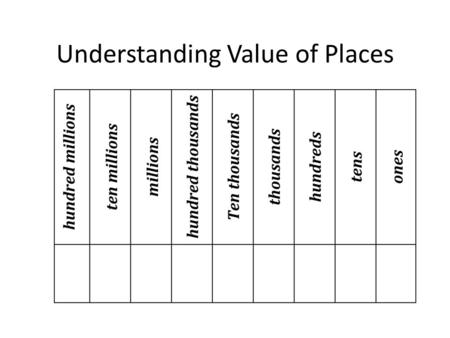 Understanding Value of Places How would you write 9 tens in standard form? 90.