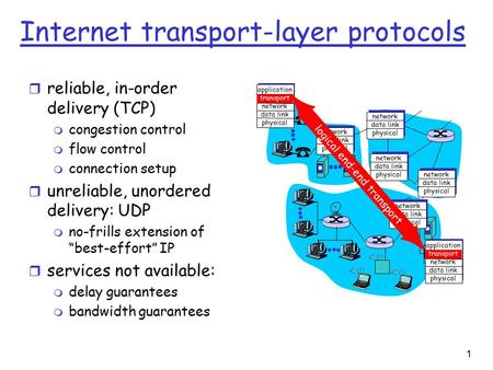 1 Internet transport-layer protocols r reliable, in-order delivery (TCP) m congestion control m flow control m connection setup r unreliable, unordered.