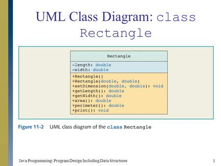 UML Class Diagram: class Rectangle