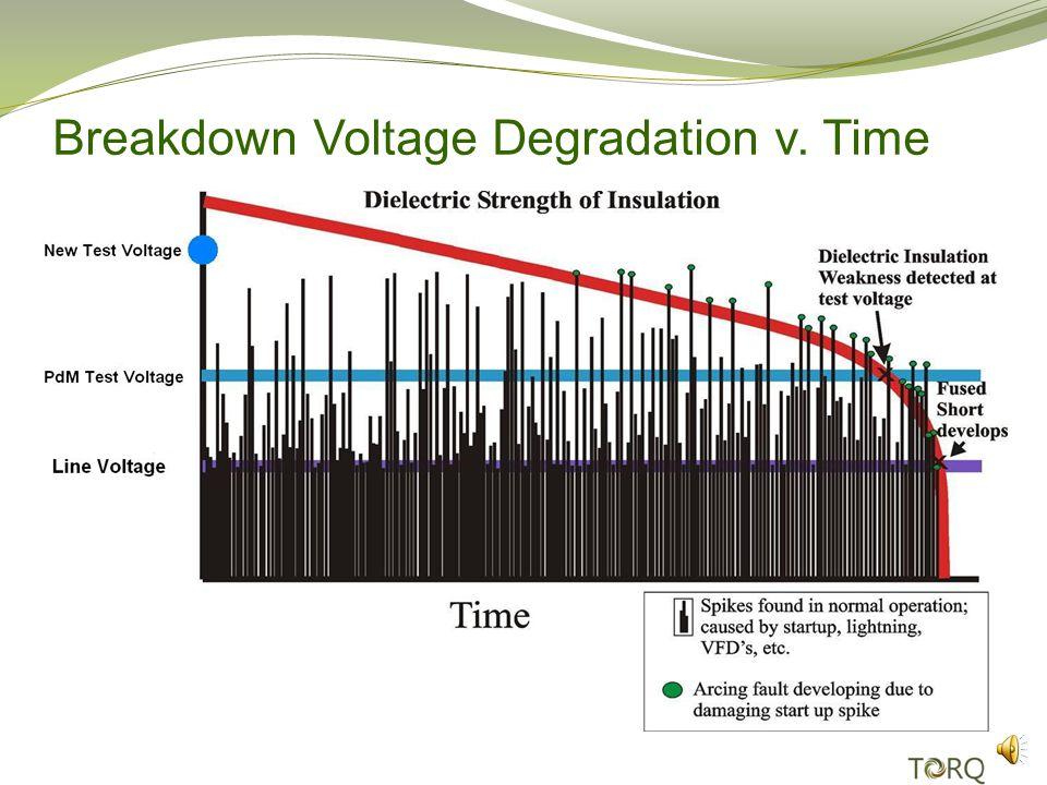 Breakdown Voltage Degradation v. Time