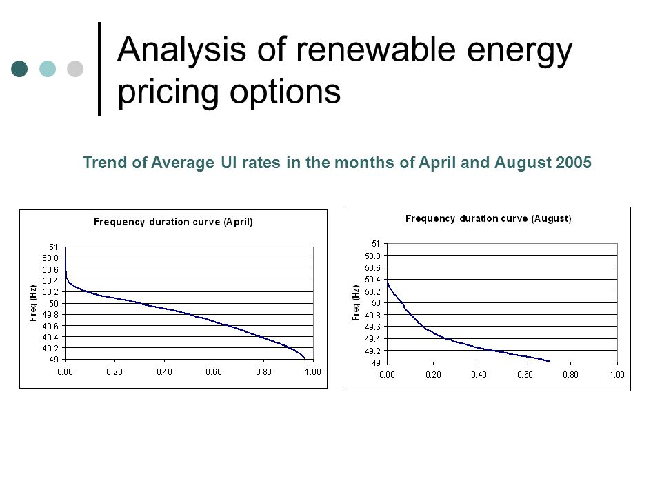 Analysis of renewable energy pricing options Options for pricing non firm power contd.