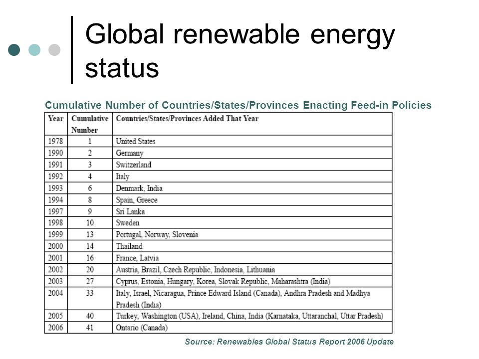 Barriers and limitations to renewable energy growth Economical and Technological Market Related Institutional Barriers Investment costs, technology maturity level, etc Electricity pricing, unbundling and restructuring, power purchase structure, etc Nature and allocation of incentives, availability of finance, etc