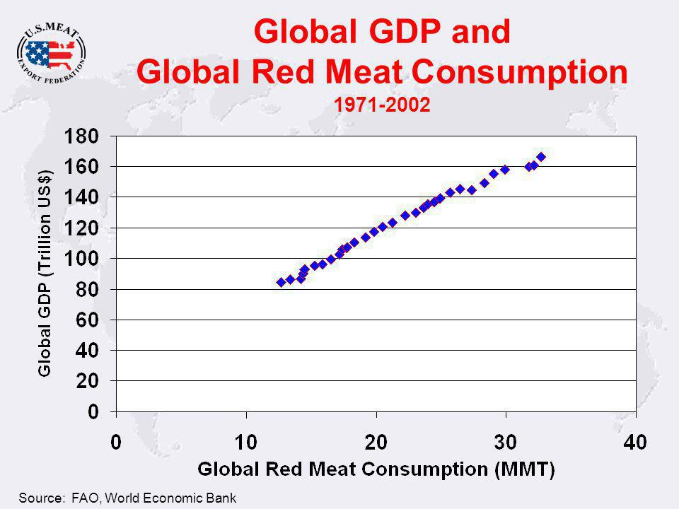 Global Meat Consumption - metric tons - U.S. Consumption Source: FAO