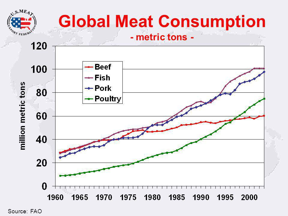 Global Meat Consumption - Per capita in Pounds - U.S. Consumption Source: FAO