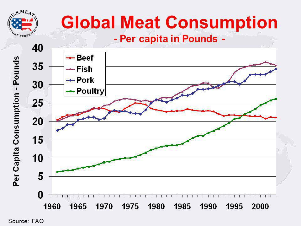 U.S.Production as a % of Global Consumption Source: FAO Global Consumption is outpacing U.S.