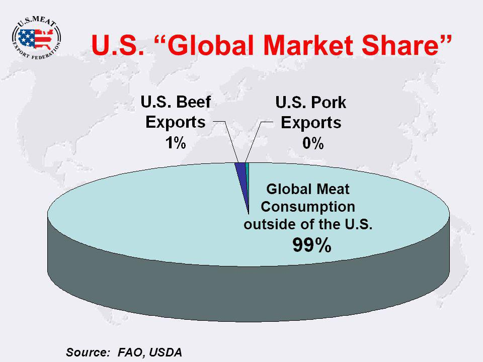 Global Meat Consumption Source: FAO +34% +108% +30% +57% +22% +44% +22% +64% % change from base year +29% +67%