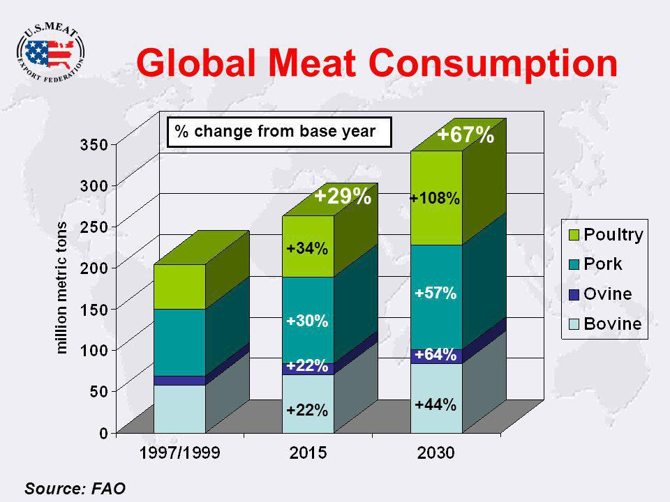 Global Meat Consumption Source: FAO +56%+113% +15% +24%