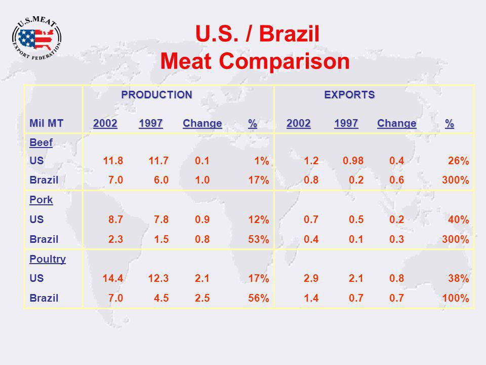 Uruguay World Exporter –FMD Under Control US Quota 20,000mt –2005 imports 167,000mt over quota (26.4% duty) –Price per pound as much as $.75 under other importing countries