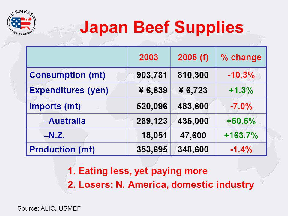 Beef Export Premiums Export premiums on these 5 cuts alone represent $78 per head Source: USMEF