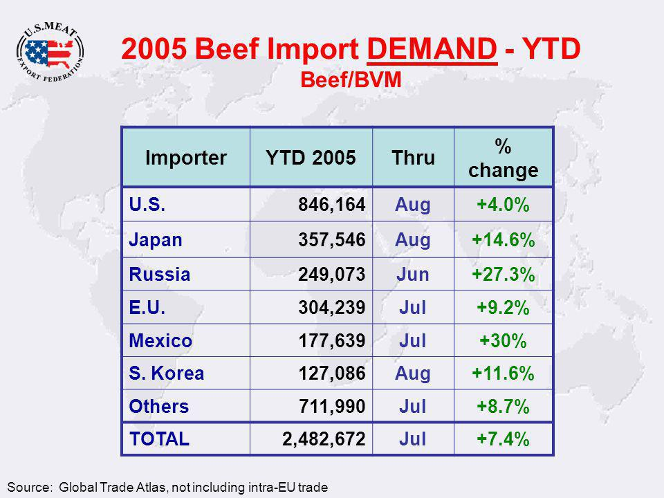 Value of Beef Exports ItemDomestic Use Exports (mt) Extra Value (million US$) Short RibsTrim121,000$388 TonguePet food35,000$328 Outside SkirtTrim50,500$166 Short PlateTrim163,000$63 Chuck Eye RollAs Is71223$43 IntestineRender32,000$35 TripeRender38,500$35 Rib FingerTrim14,000$27 Chuck Flap TailAs Is9,548$26 Ribeye RollAs Is18,212$24 USMEF Estimate,