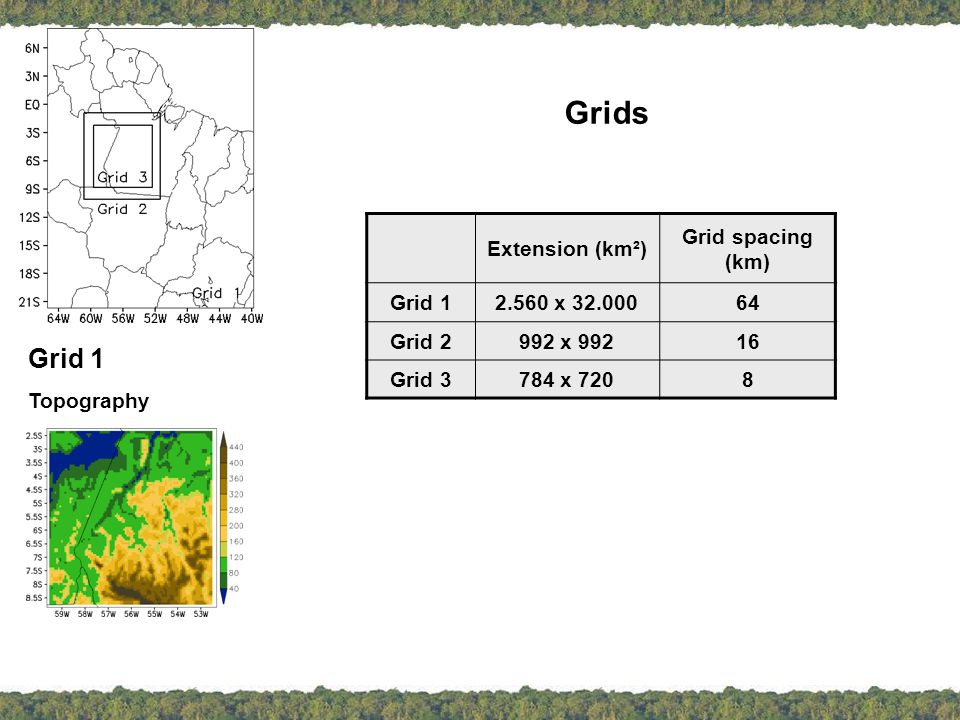 deforestation patches: rectangles ~ 4,000 to 60,000 km² aligned N-S (AREA1 to 4), and aligned w/ prevailing wind (AREA1W...