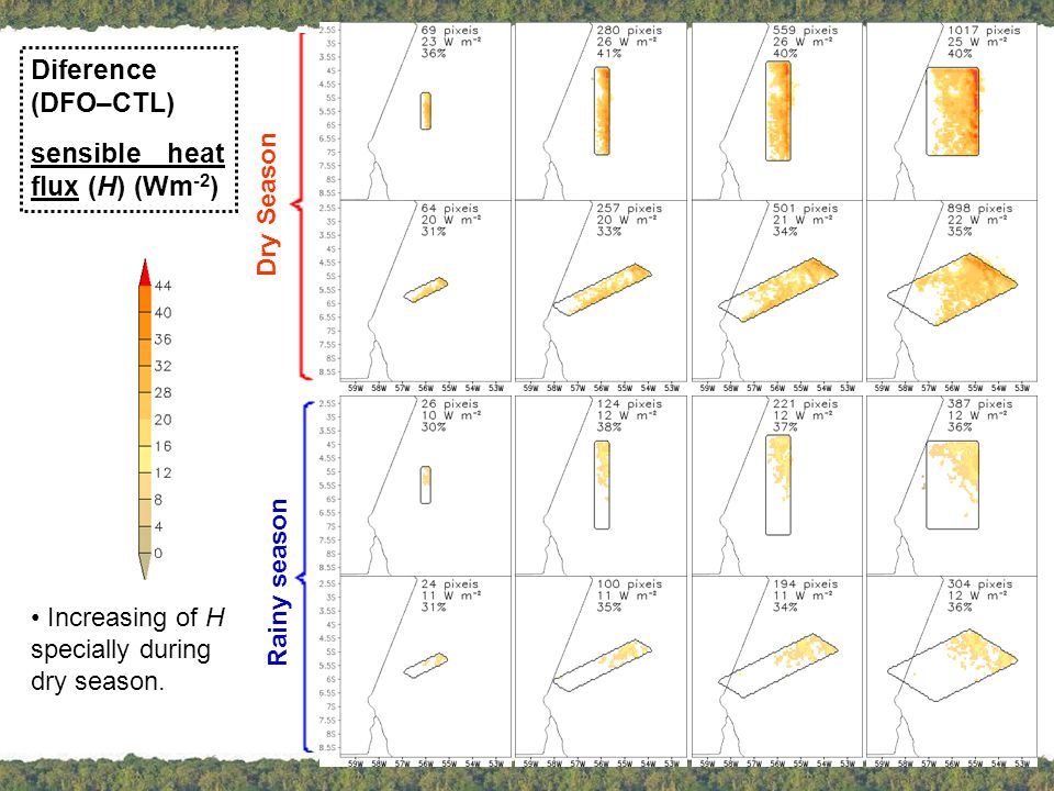 Diference (DFO–CTL) latent heat flux (LE) (W m -2 ) Dry Season Rainy season Decreasing of LE only during dry season.