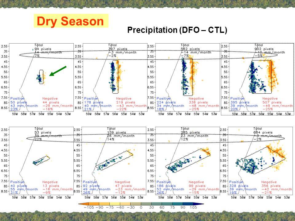 Rainy Season Precipitation (DFO – CTL)