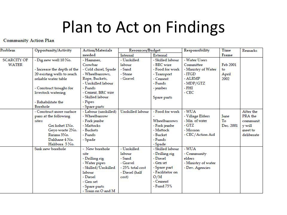References FAO (2009) Participatory Rural Appraisal Manual http://www.rlc.fao.org/en/publications/pra-manual/ Mwarasomba, L.I.