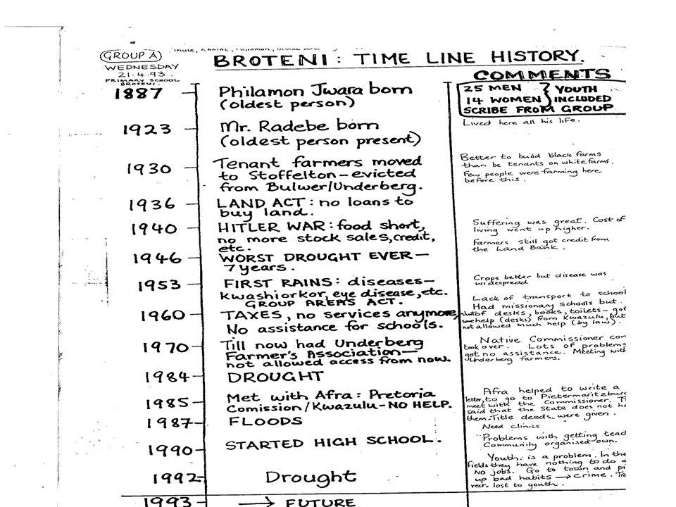 Time Lines YEAREVENTEFFECTCOPPING STRATEGY 1963 ARBA TI UHURUKenyas Independence- Scramble for land in Marsabit mountain by different tribes - Some Rendille leaders arrested and detained Competition for land was so tough that Survival was only for the fittest 1964 KHAMIS TI ADI GUFANNE KHARADE Outbreak of foot and mouth disease Livestock mortalityApplication of sheeps fat to affected animals 1965 GUMATI DEFGUDHO KHANDIATE Circumcision of Defgudho age group Many young boys were initiated to warriorhood (morans).