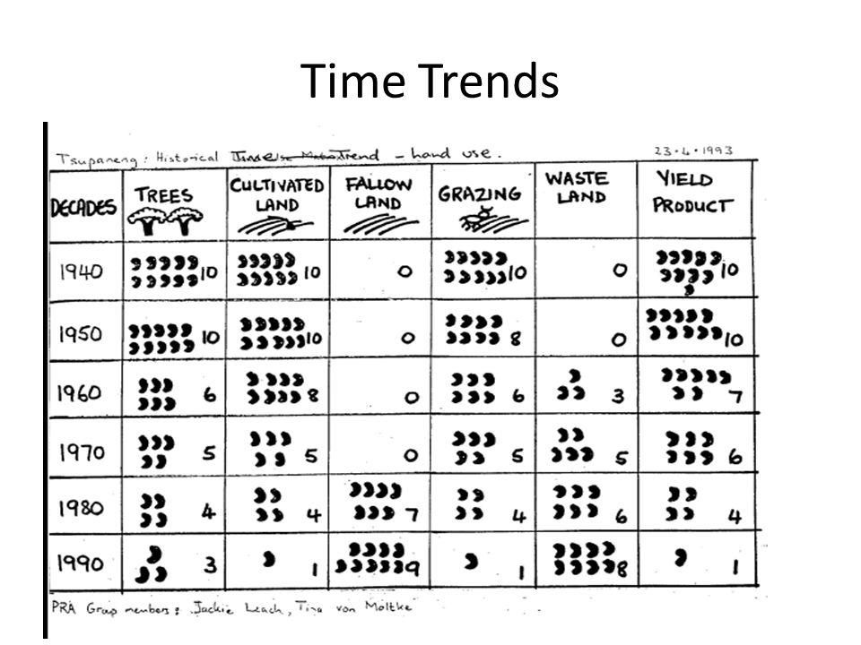 Seasonal Calendar Good for identifying when is a good time / bad time for introducing something labor intense Can use to reveal sub-group (age / gender / ethnic/…) differences.