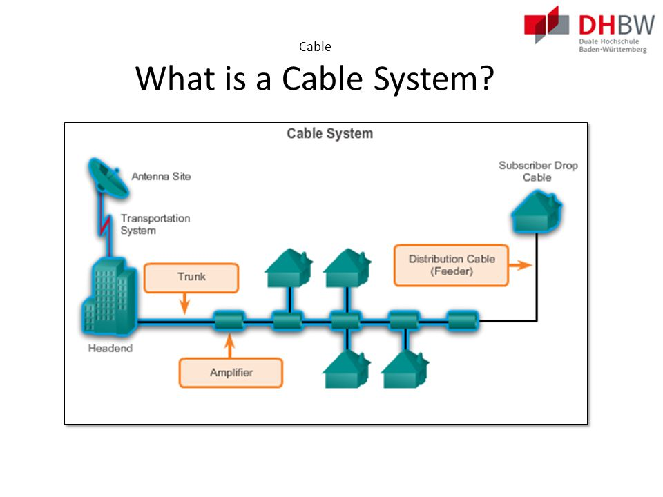 Cable Cable and the Electromagnetic Spectrum