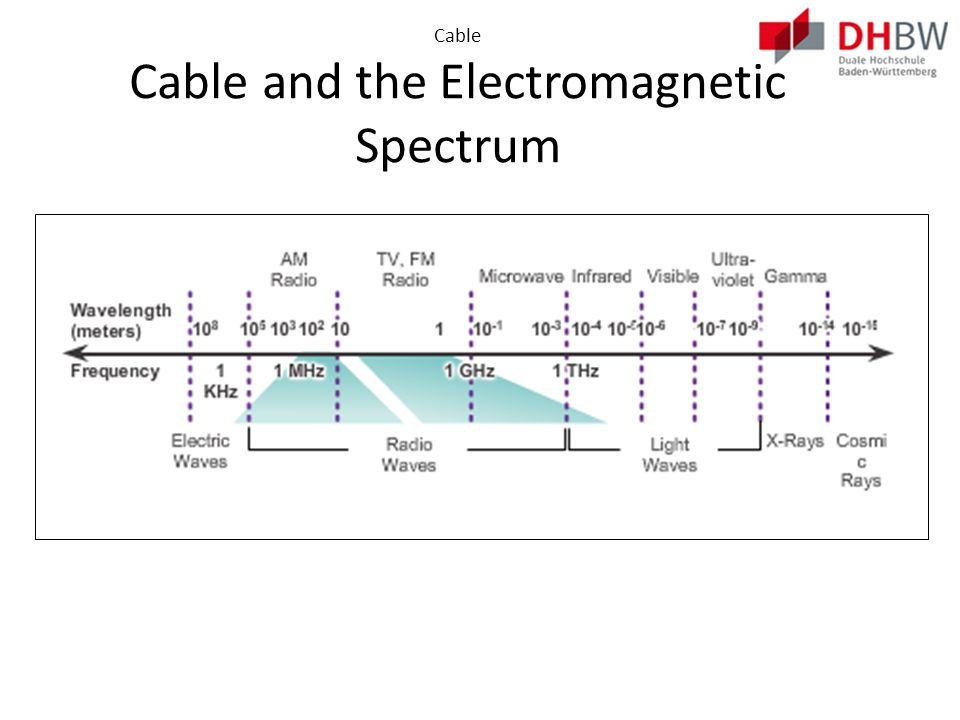 Cable DOCSIS Data-over-Cable Service Interface Specification (DOCSIS) is an international standard developed by CableLabs.