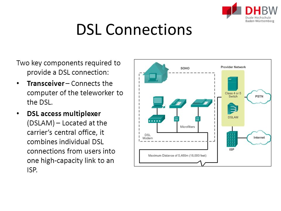 DSL Separating Voice and Data in ADSL