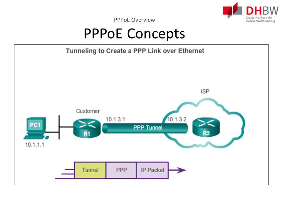 Configuring PPP0E PPPoE Configuration
