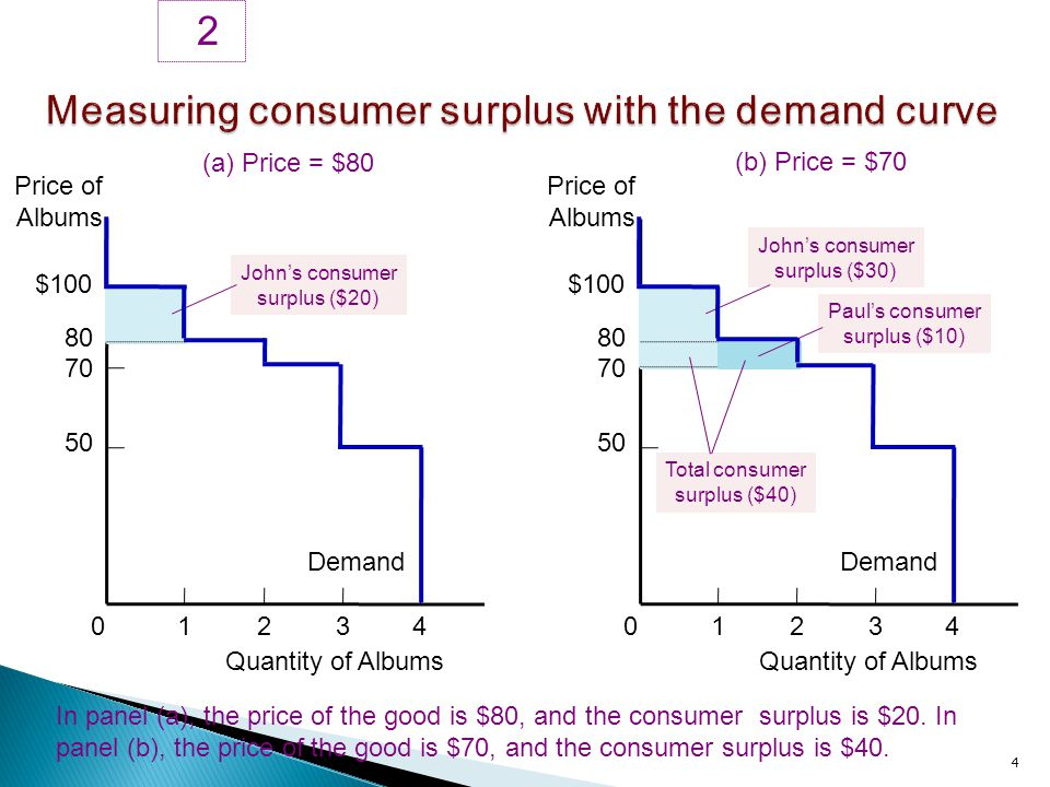 9 5 Price Panel (a) shows a monopolist that charges the same price to all customers.
