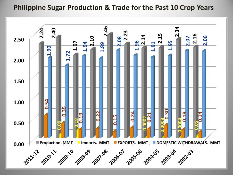 Crop YearPesos Per 50-kilo bag Peso-US $ Exchange Rate USCents/lb 2011-2012*1,40443.15 29.58 2010-20111,86443.46 38.99 2009-20101,66446.21 32.74 2008-200994547.93 17.92 2007-20081,05743.10 22.29 2006-200784448.17 15.93 2005-200697853.01 16.77 2004-200566455.50 10.88 2003-200471055.68 11.59 2002-200384353.46 14.34 HISTORICAL PHILIPPINE RAW SUGAR COMPOSITE PRICES * As of April 2012