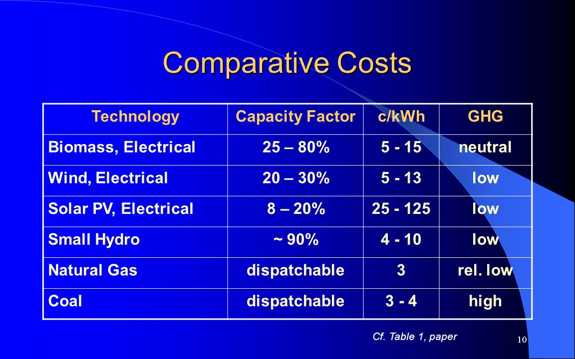 11 Implications of Cost Patterns Renewable technologies are cleaner than fossil fuel ones Especially when externalities are not counted – the usual case - renewables typically cost more than fossil ones, and/or they are intermittent Environmental concerns drive growth in renewables, but penetration tends to be limited Thus,energy efficiency may potentially have as significant an impact on GHG reductions as the growth in renewable energy