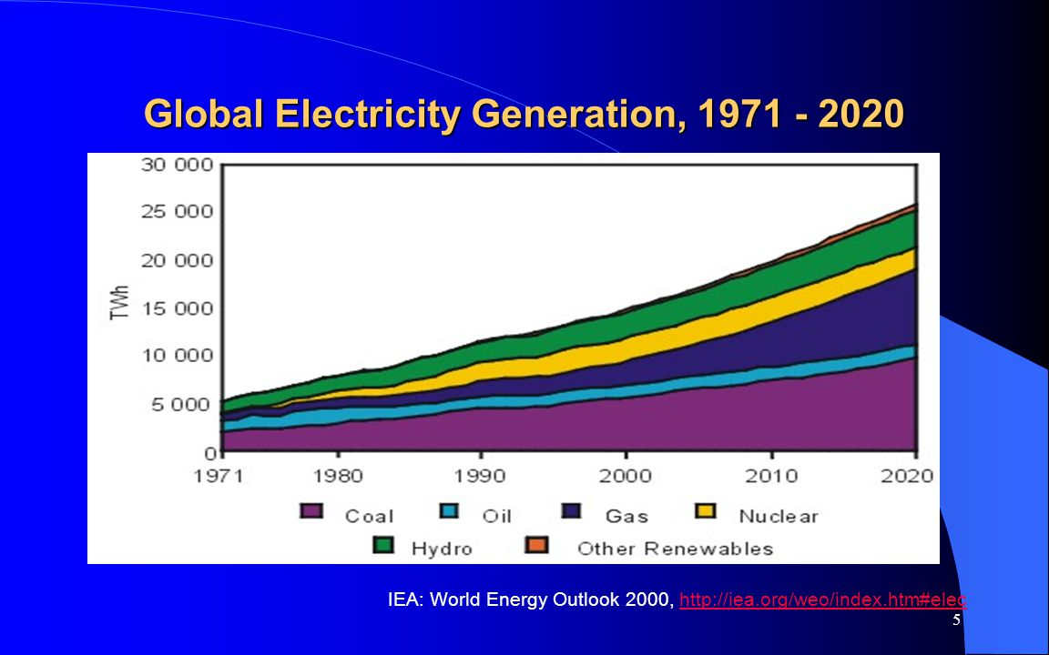 6 Projected Energy Use to 2020 IEA projects that fossil fuels will continue to dominate primary energy over the next 20 years: Fossil fuels account for 90% of the world primary energy mix by 2020Fossil fuels account for 90% of the world primary energy mix by 2020 Increased CO2 emissions, at 2.1% p.a.