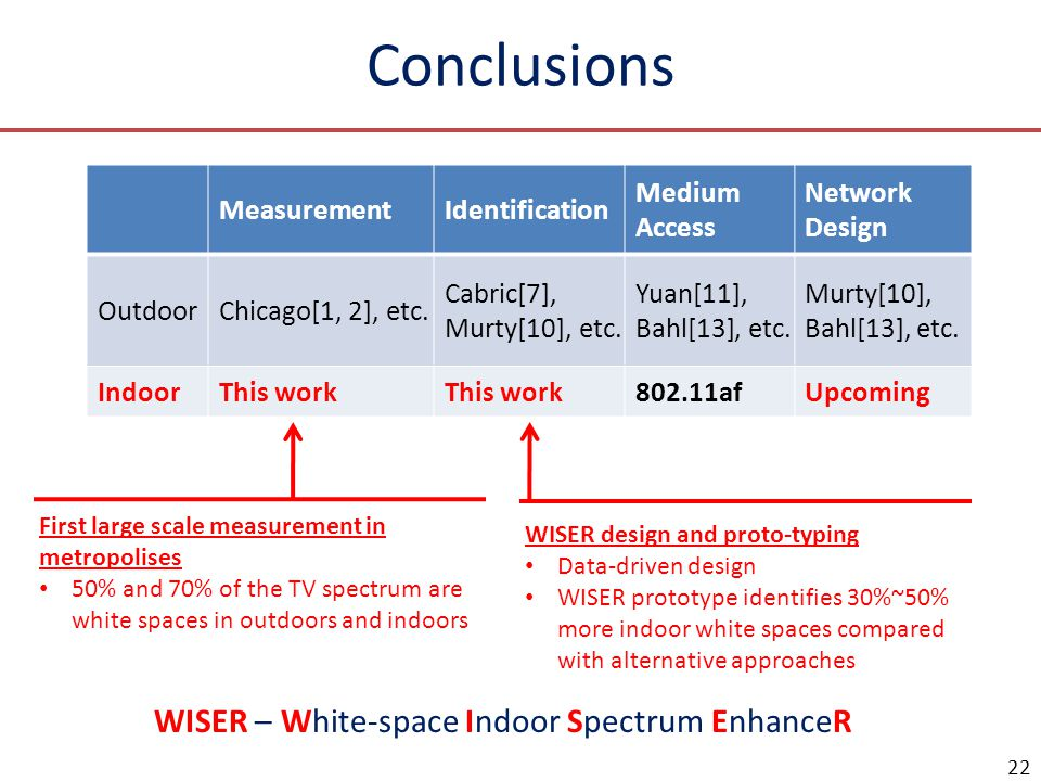 Future Works More measurements at different buildings Extending the single-floor design to multi- floor design Building indoor white space network to utilize the white spaces Extend the solution/idea to other spectrum bands 23