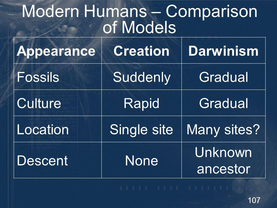 108 Summary Modern humans originated recently from a small population at a single geographic location Modern culture and religious expression appeared suddenly and dramatically Modern humans are not descended from Neandertal, H.