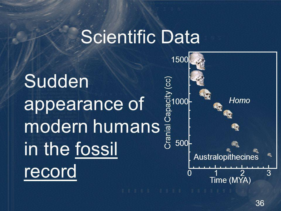 37 Scientific Data Sophisticated tool kit Socioeconomic organization Art work Spiritual expression Sudden appearance of human culture: