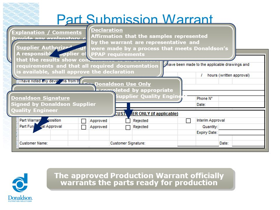 Part Submission Warrant Reviewers Checklist Must be completely filled out Must be signed by the supplier Part Number must match the PO Submitted at the correct revision level Submitted at the correct submission level Specify the reason for submission Report the approval / Reject to the PPAP team and the APD team