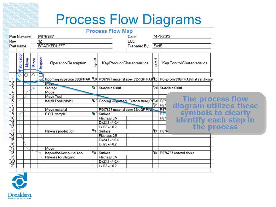 Process Flow Diagrams Reviewers Checklist Process Flow must identify each step in the process Should include abnormal handling processes Scrap Rework Process Flow must include all phases of the process Receiving of raw material Part manufacturing Offline inspections and checks Assembly Shipping
