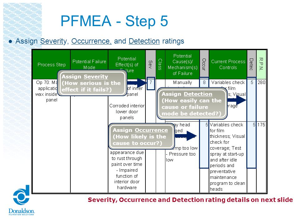PFMEA - Definition of Terms Severity SSeverity (of Effect) S everity of the effect on the Customer and other stakeholders (Higher Value = Higher Severity) Occurrence ()Occurrence (of Cause) Frequency with which a given Cause occurs and creates Failure Mode.