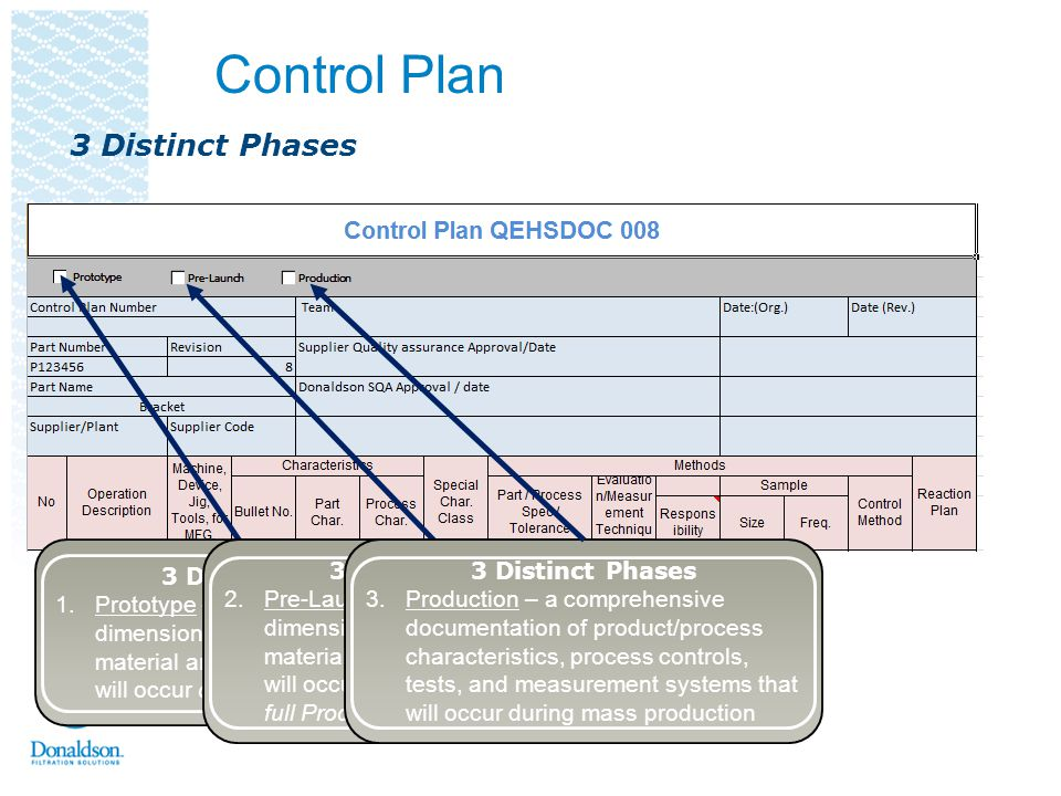 Control Plan Administrative Section Identifies part number and description, supplier, required approval signatures, and dates.