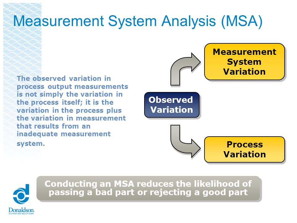Measurement System Analysis (MSA) Process Variation Process Variation Measurement System Variation Measurement System Variation Observed Variation Observed Variation The output of the process measured by: Cycle time Dimensional data Number of defects and others Observed Variation