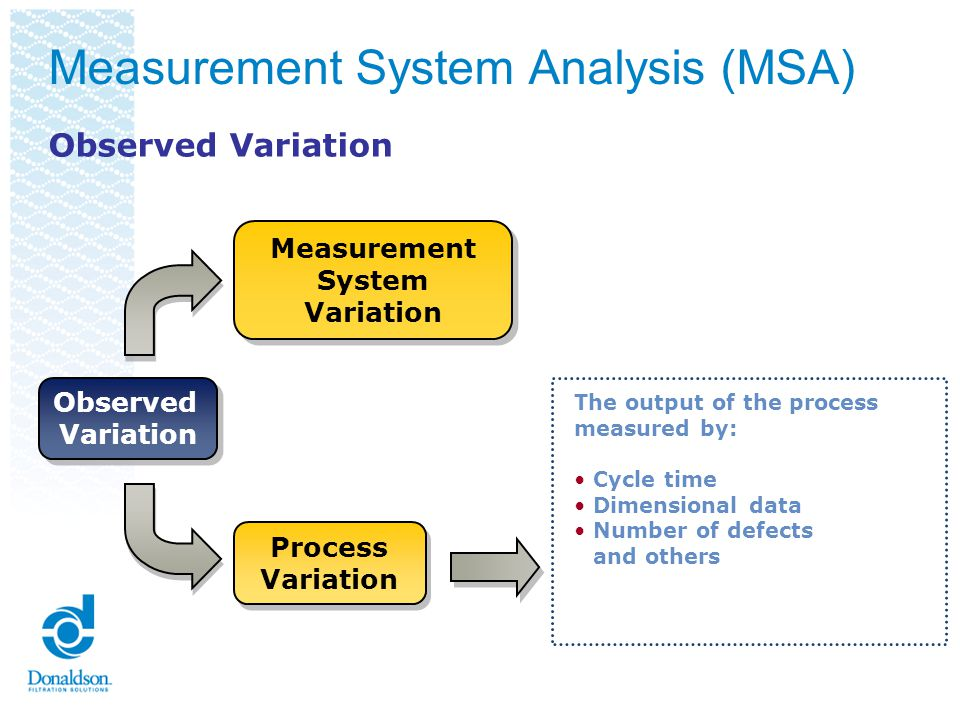 Observed Variation Observed Variation Process Variation Process Variation Measurement System Variation Measurement System Variation Reproducibility Precision (Variability) Precision (Variability) Linearity Bias Stability Resolution Repeatability Accuracy (Central Location) Accuracy (Central Location) Observed Variation Calibration addresses accuracy Measurement System Analysis (MSA)