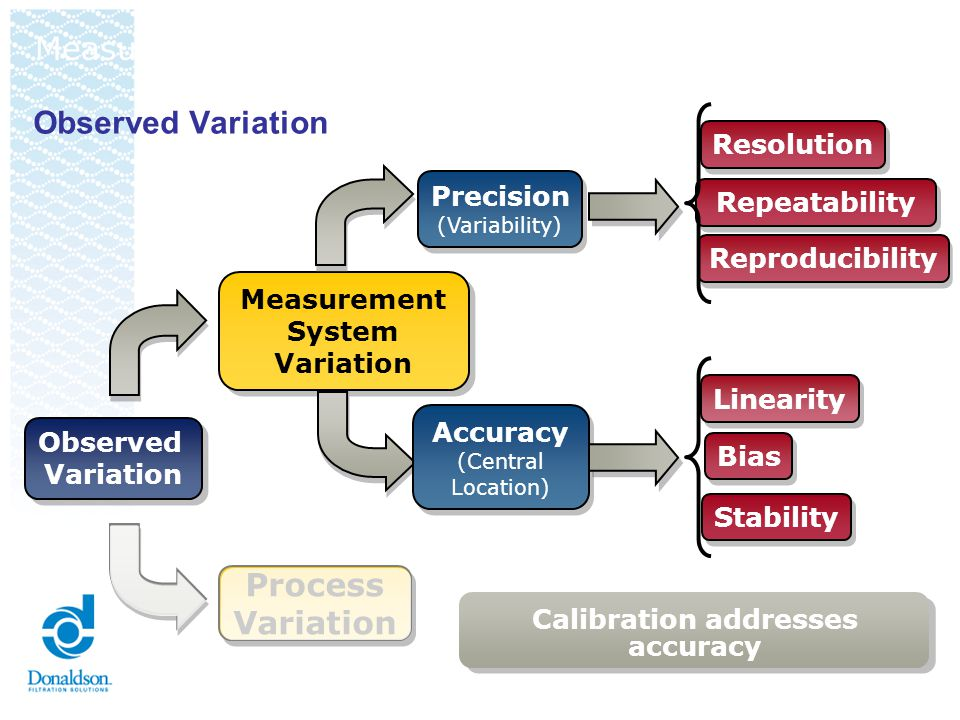 Observed Variation Observed Variation Observed Variation Process Variation Process Variation Measurement System Variation Measurement System Variation Precision (Variability) Precision (Variability) Linearity Bias Stability Resolution Repeatability Reproducibility Accurac y (Central Location) Accurac y (Central Location) Calibration Addresses Accuracy Lets take a closer look at Precision Measurement System Analysis (MSA)