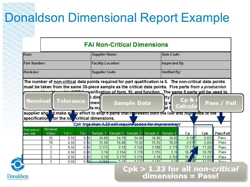 Dimensional Results Thirty-five critical data points & 5 non-critical data points are required for part qualification Critical and non-critical data points must be taken from the same 35-piece sample Five parts from a production run must be shipped to Donaldson for verification of form, fit, and function The same 5 parts will be used to verify both critical and non-critical dimensions Supplier must clearly identify which of the 35 parts are being shipped Supplier should make every effort to ship 3 parts that represent both the low and high ends of the specifications for non-critical dimensions Capability must be greater than 1.67 for critical dimensions and greater than 1.33 for non-critical dimensions Reviewers Checklist