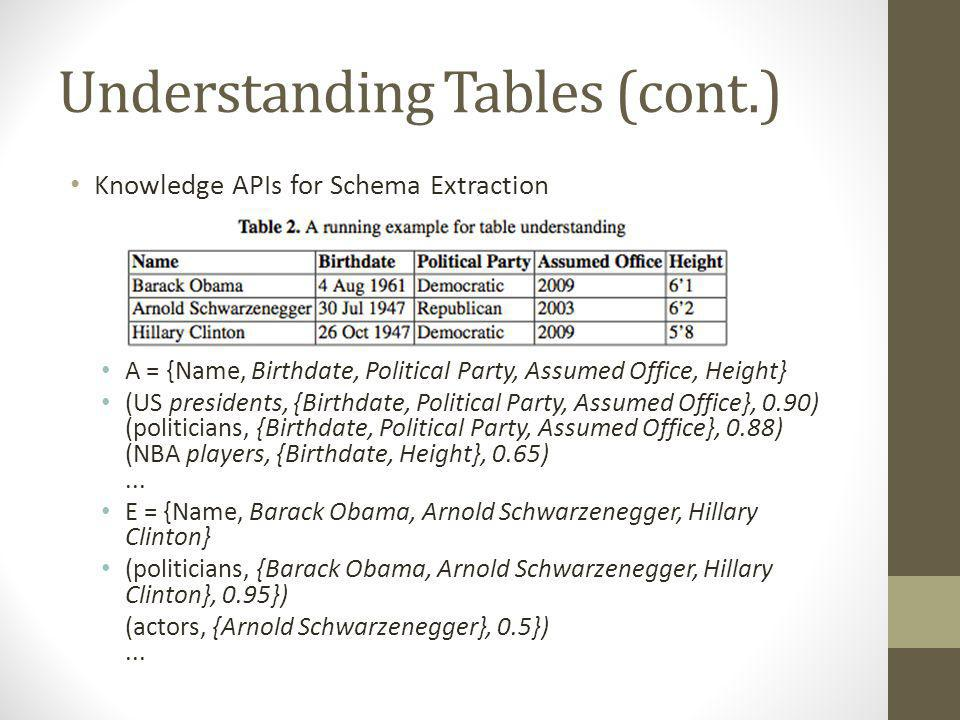 Understanding Tables (cont.) Head Detector k A () to evaluate each possibility and generate a set of candidate schema + α(p,T) because the header usually has some syntactic characteristics that set it apart from the rest of the table If candidate_schema is empty: Possibly, the tables have no header => generate header From the example of Table 2, a properly set threshold will find the first row as the header (US presidents, {Birthdate, Political Party, Assumed Office}, 0.90) (politicians, {Birthdate, Political Party, Assumed Office}, 0.88)