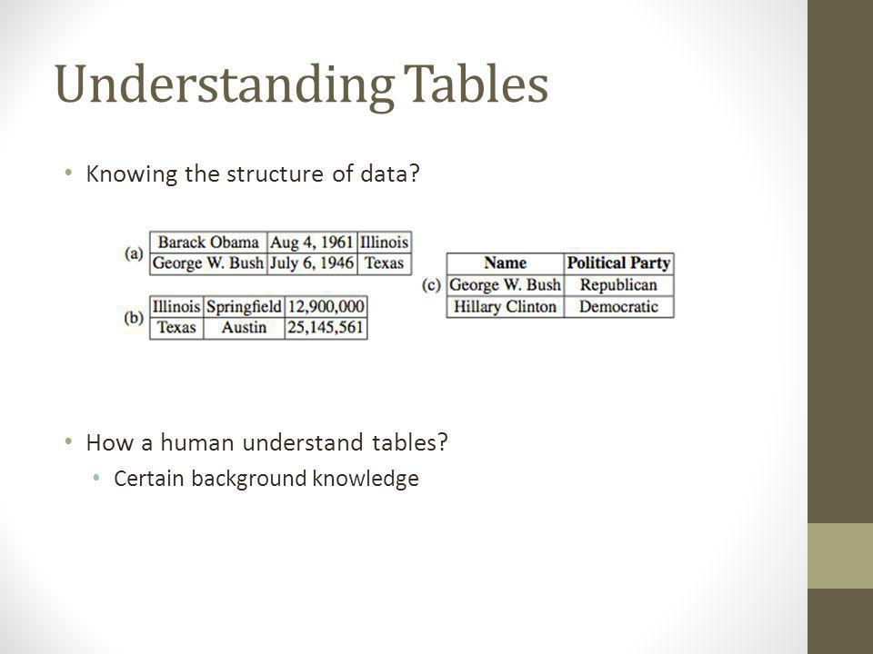 Understanding Tables(cont.) Key for understanding the tables : What is the most likely concept that contains a set of given entities.