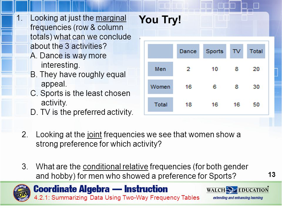 14 4.2.1: Summarizing Data Using Two-Way Frequency Tables Suppose a friend of yours in this class was absent today and missed this lesson… They send you a text message later asking you what they missed and how do they do the homework.