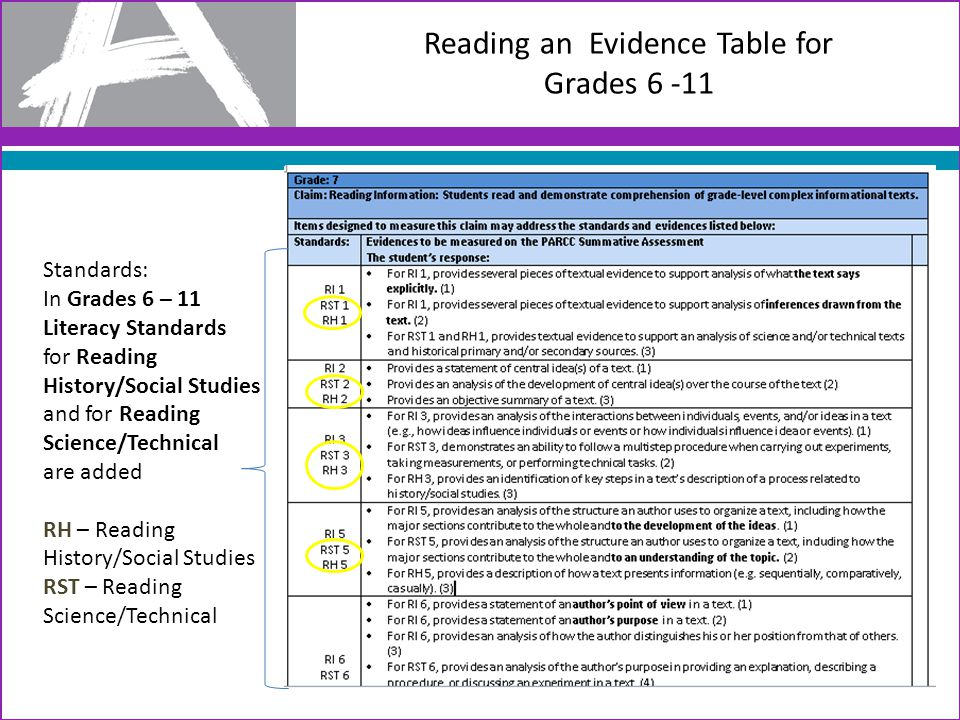 Reading a Vocabulary Evidence Table Standards: L – Language