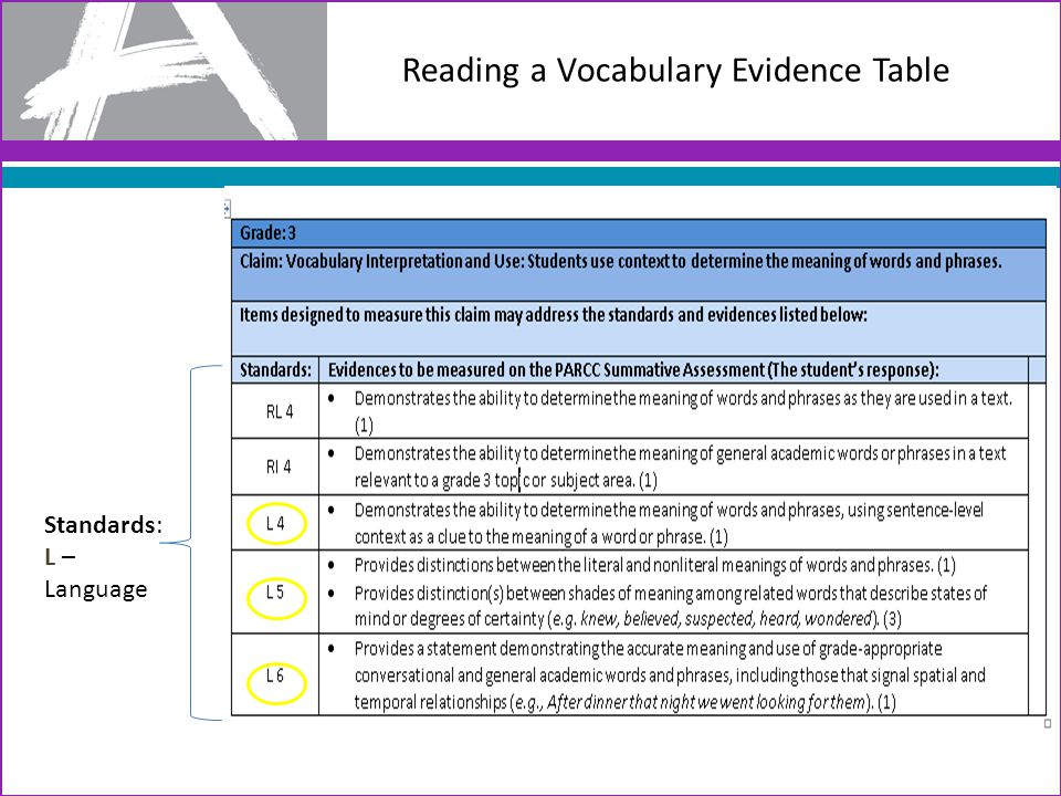 Reading a Writing Evidence Table Standards: W – Writing