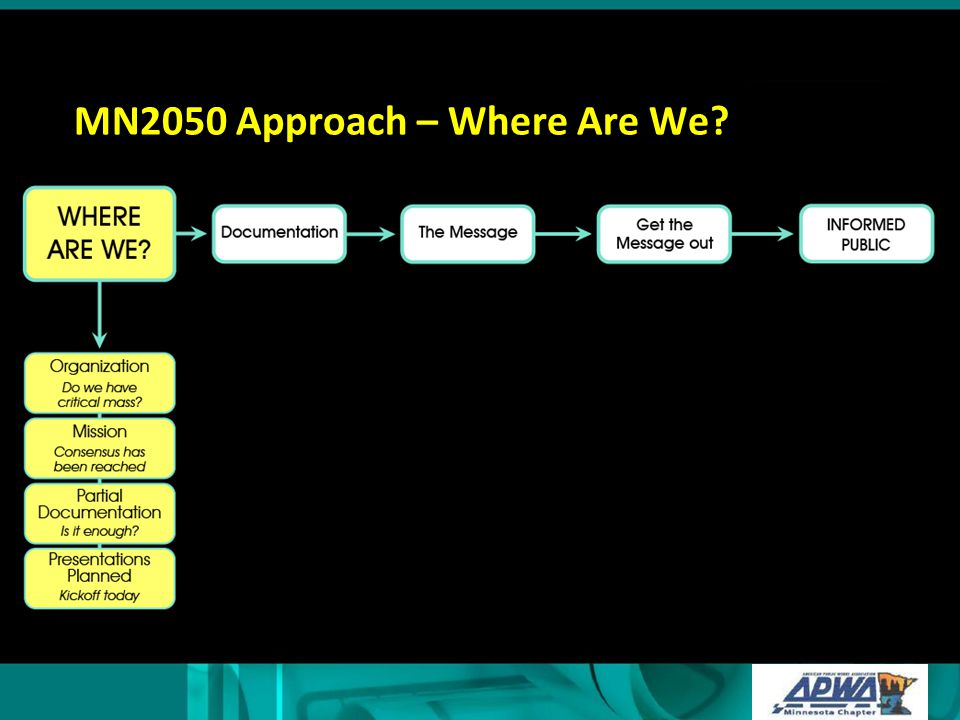 MN2050 Approach – Documentation of Needs Initial work: 4 questions Web-site based Essential for credibility CollectOrganizeAnalyze
