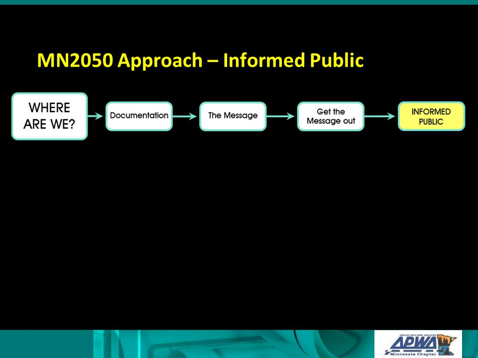 Process to Achieve Vision Sustainable Infrastructure MN2050 & Supporting Group Efforts Informed Public Policy & Funding Action Program & Project Implement- ation