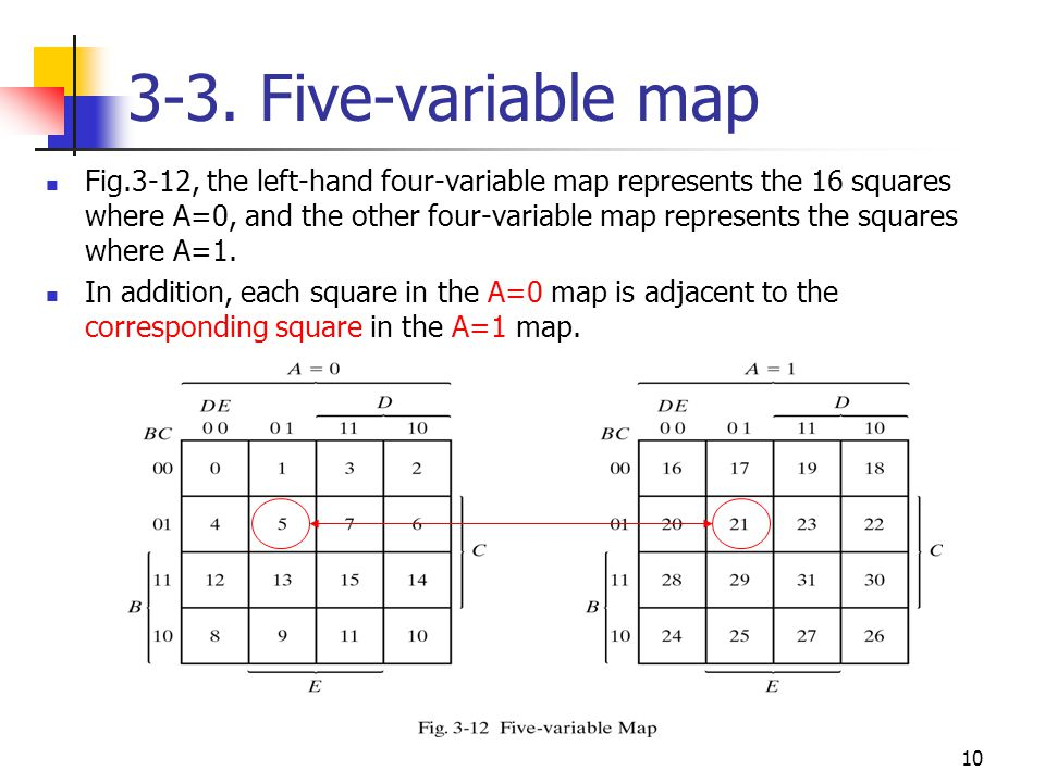11 Five-variable map It is possible to show that any 2 k adjacent squares, for k=(0,1,2, …,n) in an n-variable map, will represent an area that gives a term of nk literals(n>k).