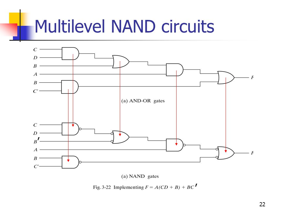 23 NOR implementation The NOR operation is the dual of the NAND operation, all procedures and rules for NOR logic are the dual of NAND logic.