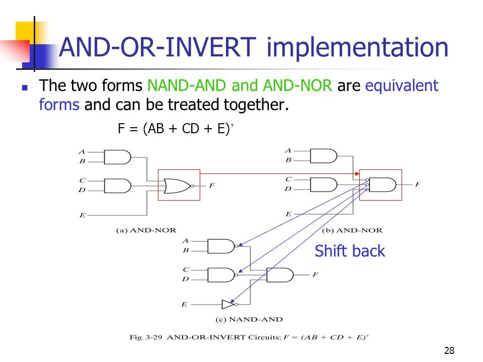 29 OR-AND-INVERT implementation The OR-NAND form resembles the OR-AND form, except for the inversion done by the bubble in the NAND gate.