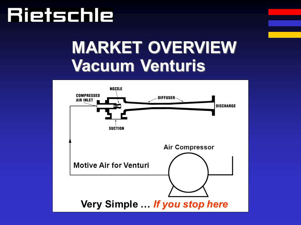 Venturis have Huge Disadvantages End Users – Operating Costs OEM using Venturis will look weak every time Many Vacuum Venturi applications benefit greatly by replacement with vacuum pumps Well show you when, how and why vacuum pumps or blowers are the best choice